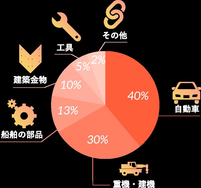 自動車40%、重機・建機 30%、船舶の部品13%、建築金物10%、工具5%、その他2%